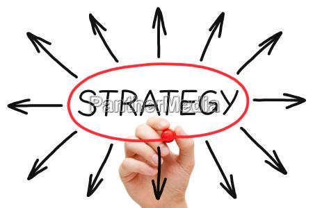 strategia koncepcja red marker
