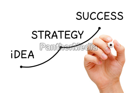 idea strategia sukcesu