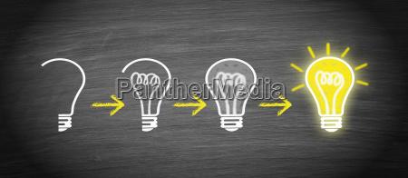 idea innowacja kreatywnosc koncepcja zarowki