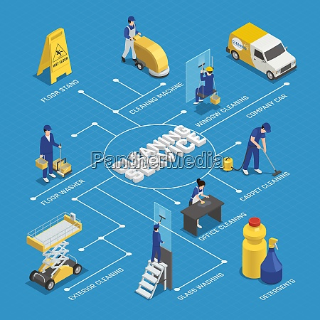 cleaning service isometric flowchart with workers